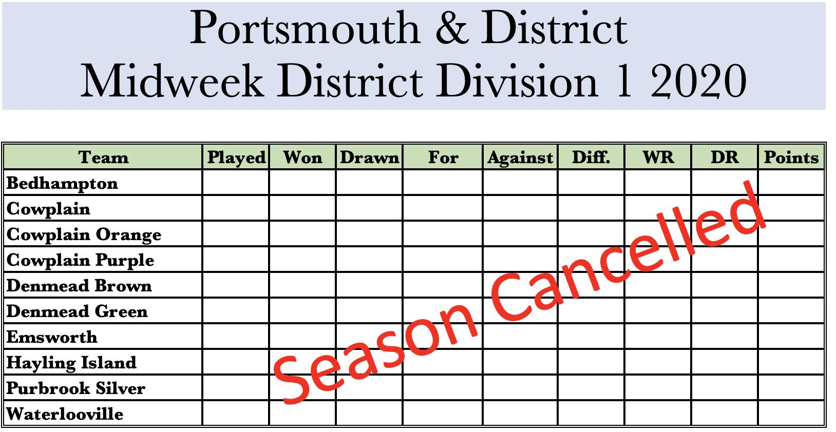 Midweek District Table 2020